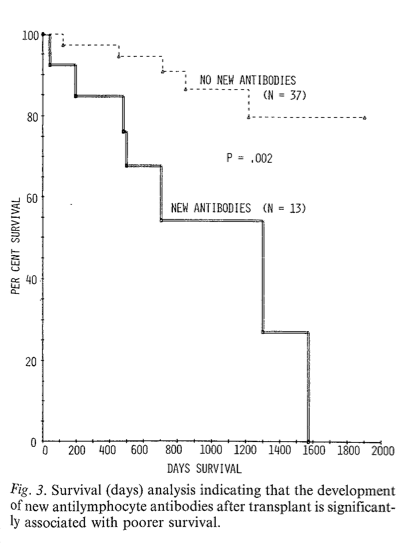 Dr. Rowe Cardiology Research HLA Match - Figure 3