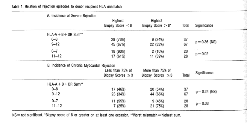 Dr Rowe Cardiology Research - HLA Mismatch Table - Figure 1