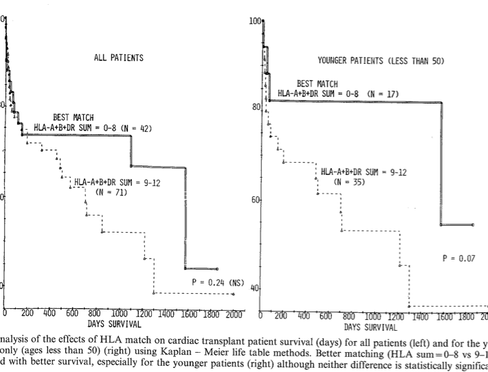 Dr Rowe Cardiology Research Figure 1