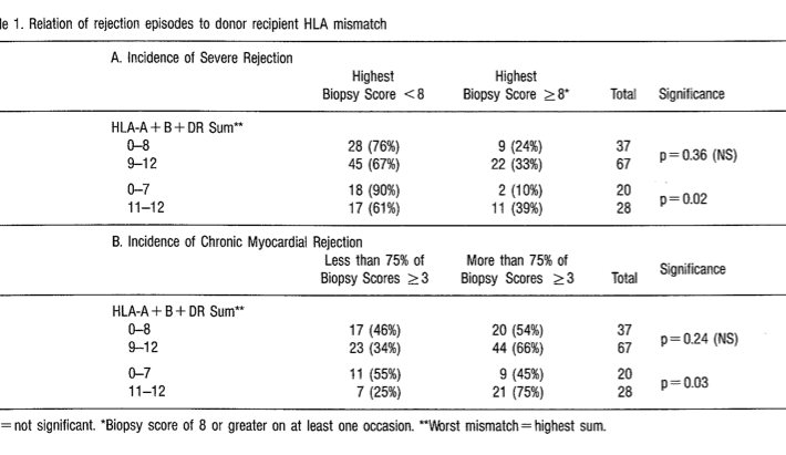 Dr Rowe Cardiology Research - HLA Mismatch Table - Figure 1